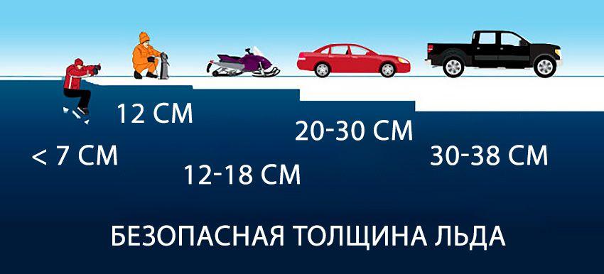 bezopasnaya-tolshina-lda