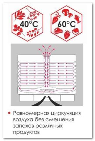 Система воздухообдува сушки Волтера 1000 люкс