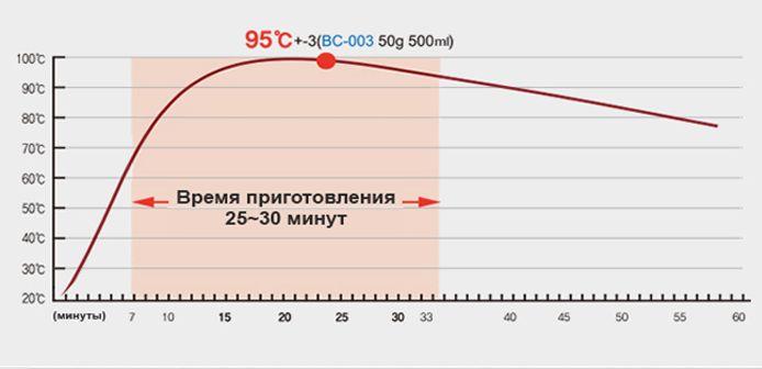 График нагрева Barocook BC-007