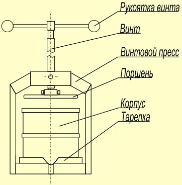 Схема соковыжималки Фермер СВР-01м