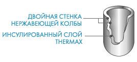 Технология TherMax